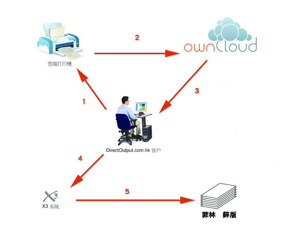 cloudprinting
